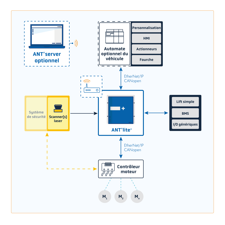 Système d'architecture ANT® lite+