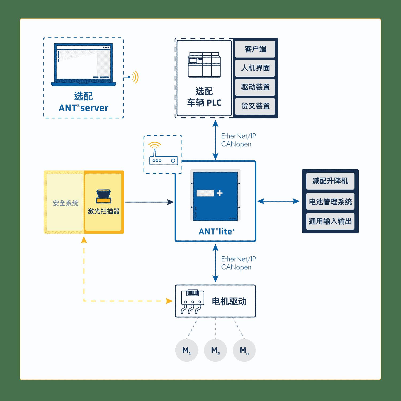 Schéma-Integration-ANT-lite-CN