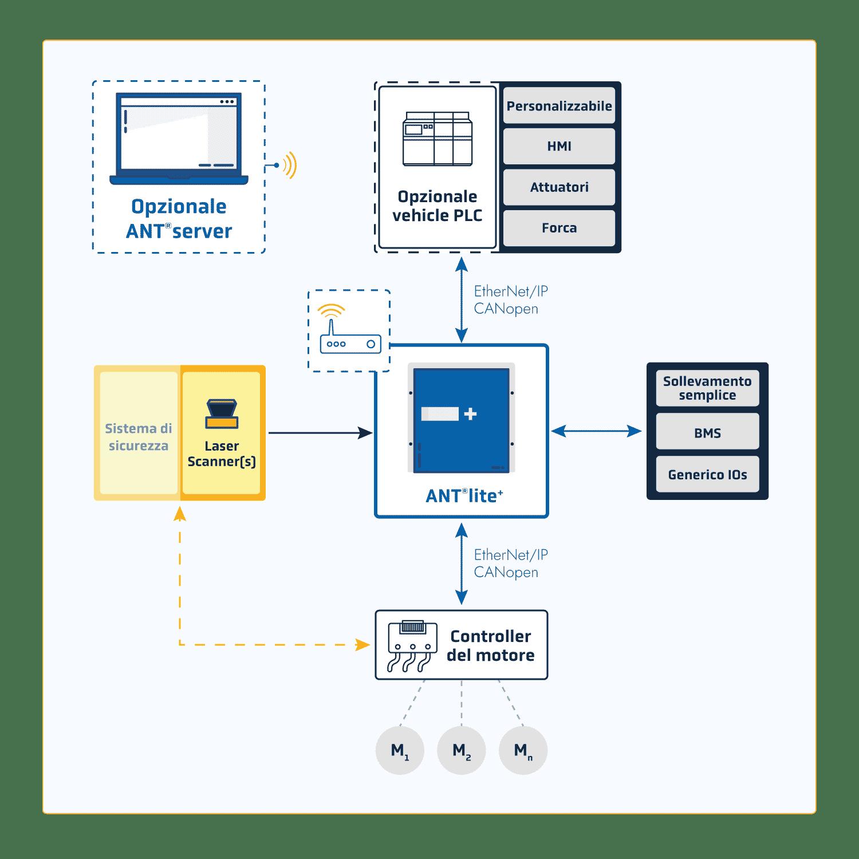 Schéma-Integration-ANT-lite-IT