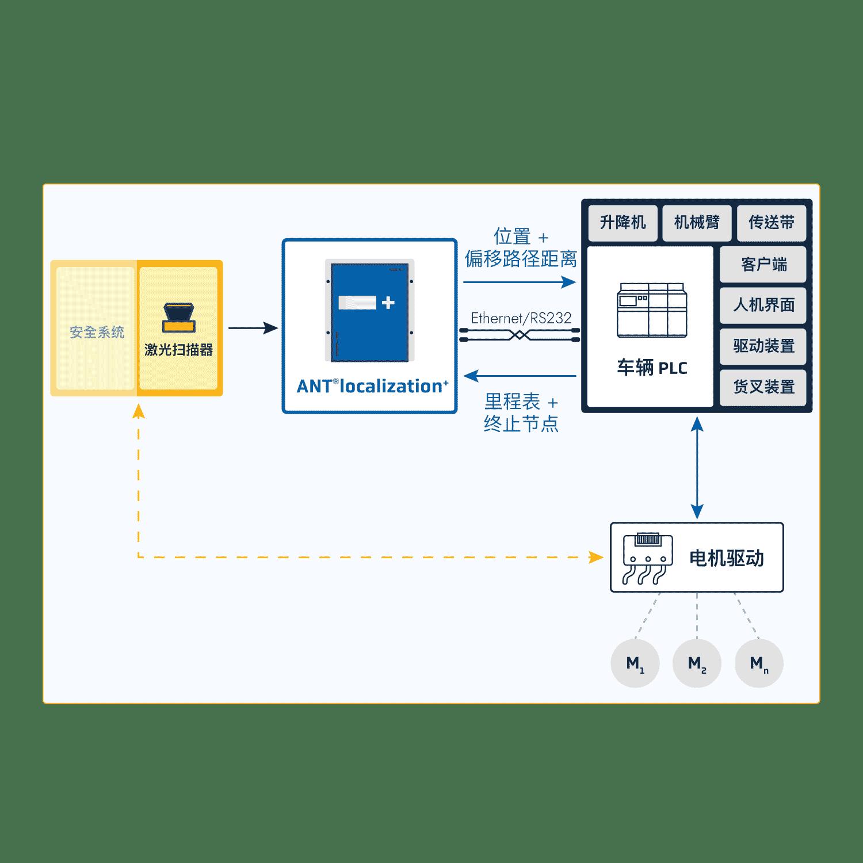 Schéma-Integration-ANT-loc+CN