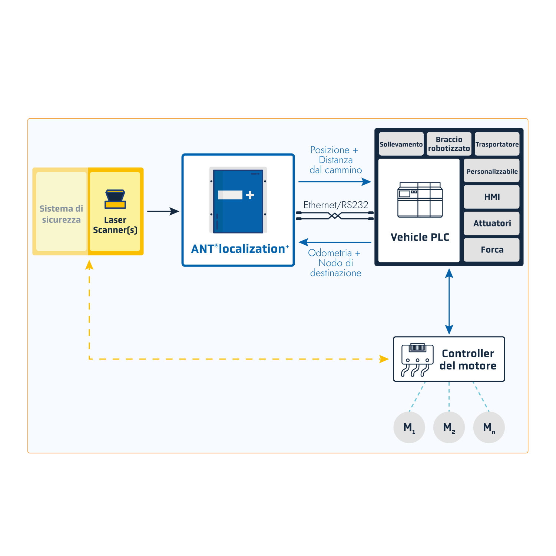 Schéma-Integration-ANT-loc+IT