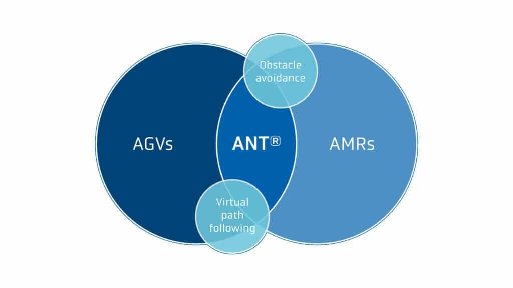 AGV vs AMR - venn diagram