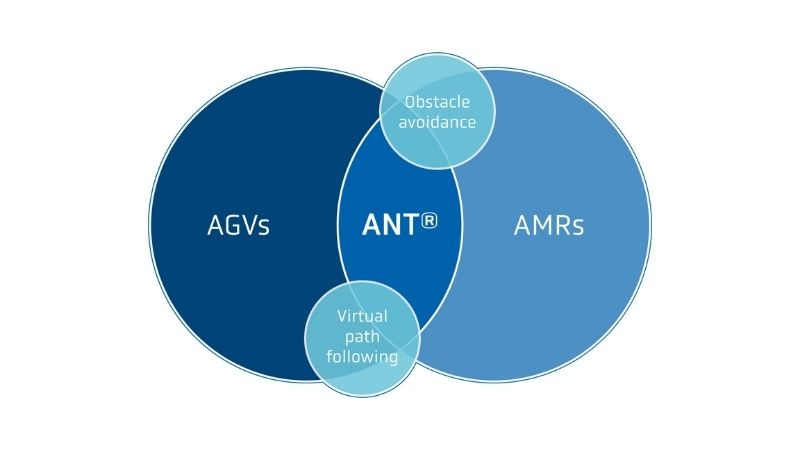 Is ANT slam based navigation - featured image